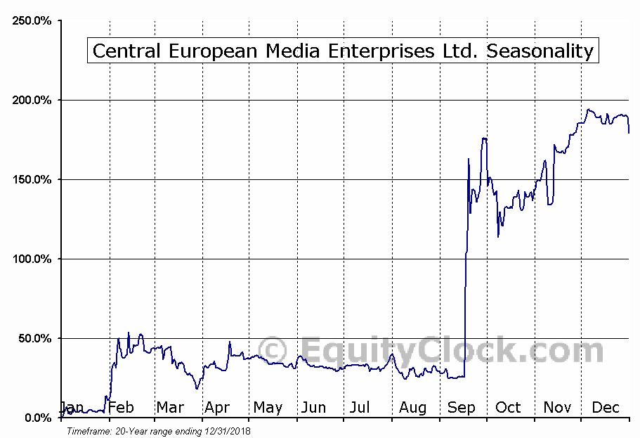Central European Media Enterprises (NASD:CETV) Seasonal Chart