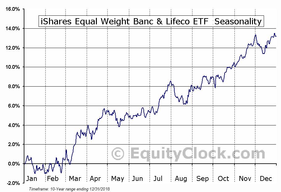 iShares Equal Weight Banc & Lifeco ETF (TSE:CEW) Seasonal Chart