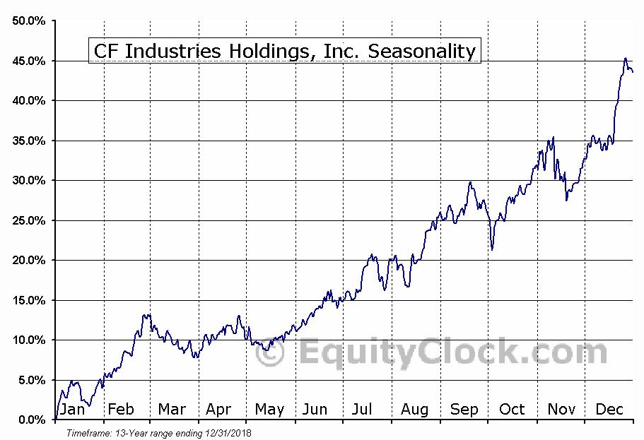CF Industries Holdings, Inc. (NYSE:CF) Seasonal Chart