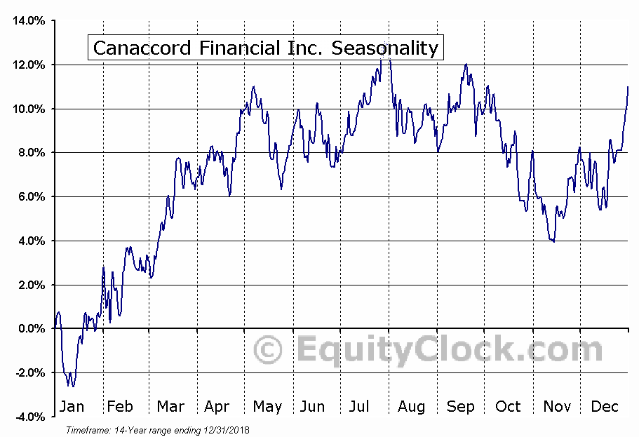 Canaccord Financial (TSE:CF) Seasonal Chart