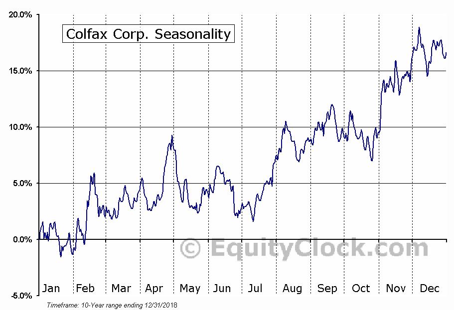 Colfax Corp. (NYSE:CFX) Seasonal Chart