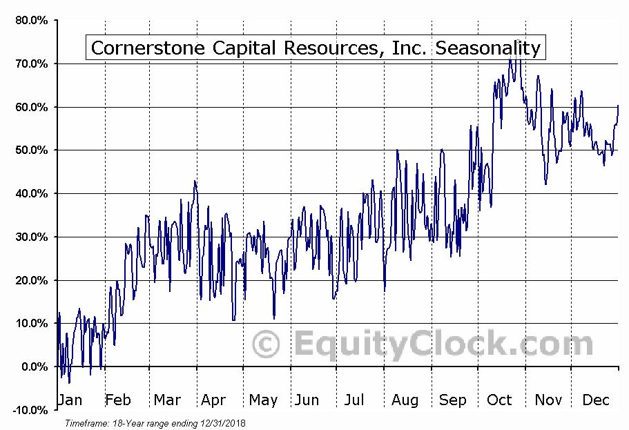 Cornerstone Capital Resources (TSXV:CGP) Seasonal Chart