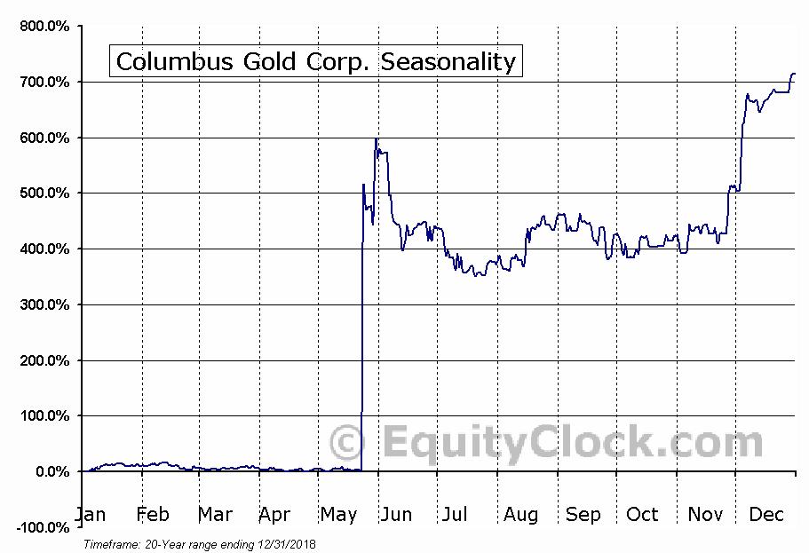 Columbus Gold (TSE:CGT) Seasonal Chart