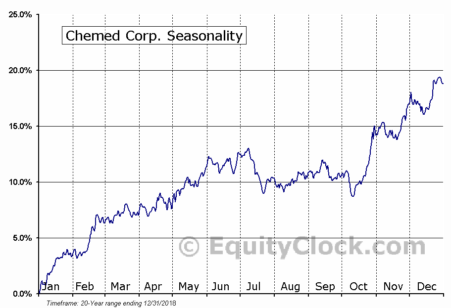 Chemed Corp. (NYSE:CHE) Seasonal Chart