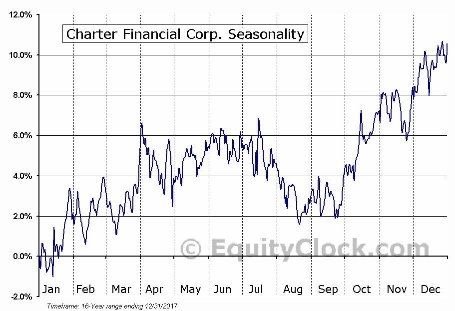 Charter Financial Corp. (NASD:CHFN) Seasonal Chart