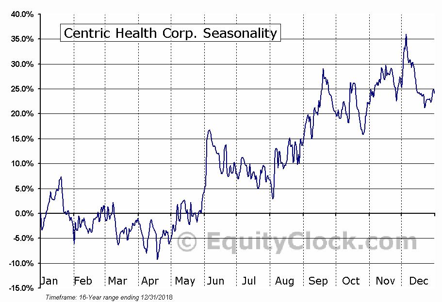 Centric Health (TSE:CHH) Seasonal Chart
