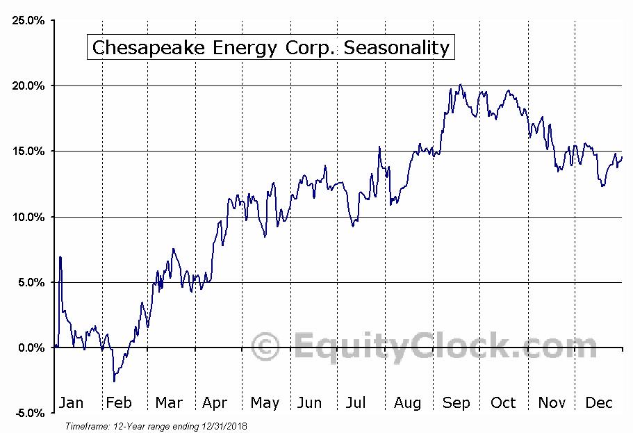 Chesapeake Energy Corp. (OTCMKT:CHKDG) Seasonal Chart