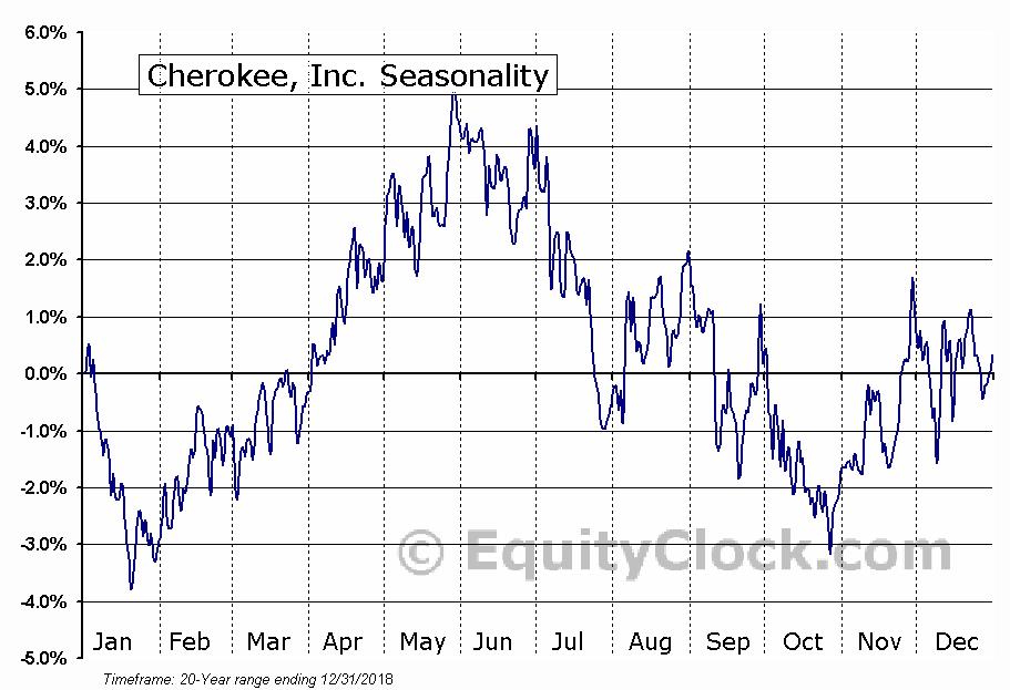 Cherokee, Inc. (NASD:CHKE) Seasonal Chart
