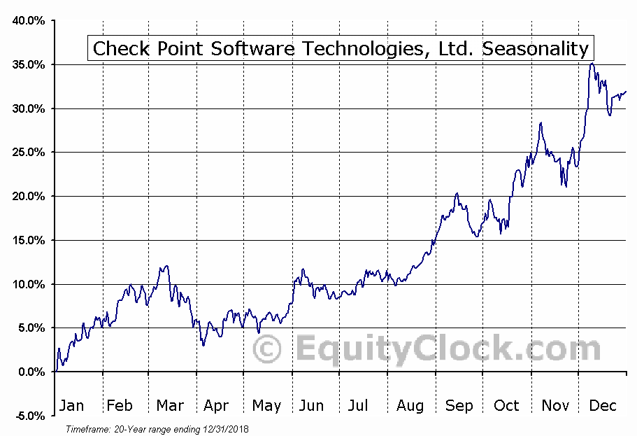 Check Point Software Technologies (NASD:CHKP) Seasonal Chart