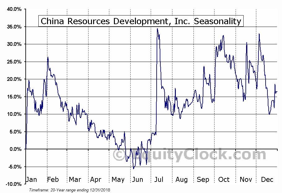 China Resources Development, Inc. (NASD:CHNR) Seasonal Chart