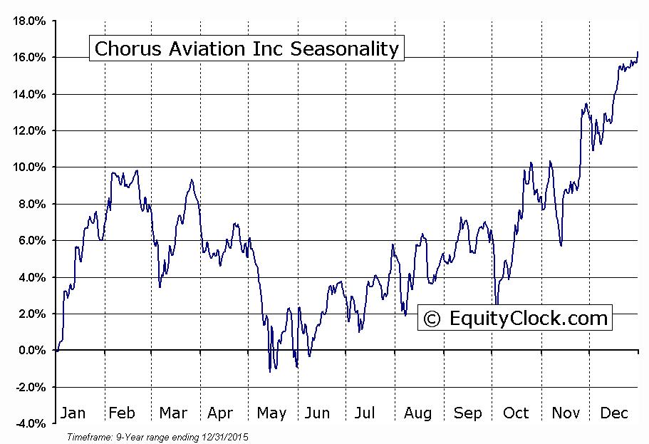 Chorus Aviation Inc (TSE:CHR) Seasonal Chart