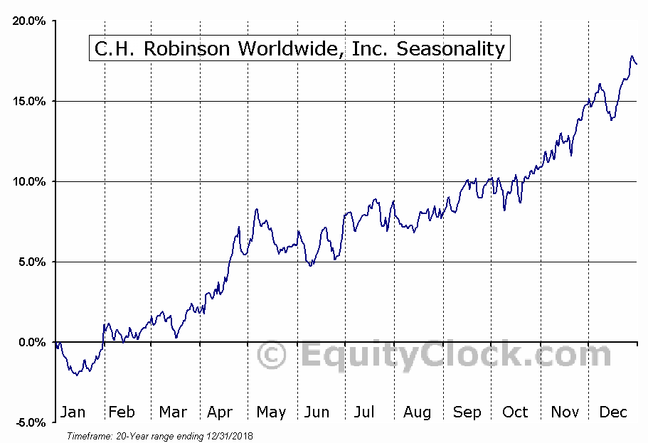 C.H. Robinson Worldwide, Inc.  (NASDAQ:CHRW) Seasonal Chart