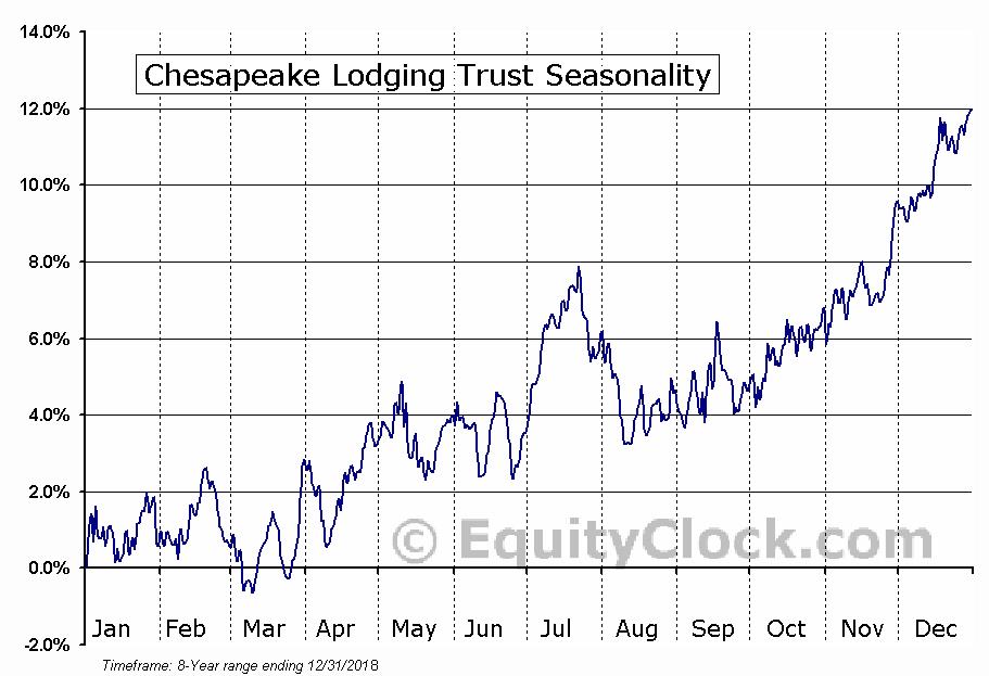 Chesapeake Lodging Trust (NYSE:CHSP) Seasonal Chart