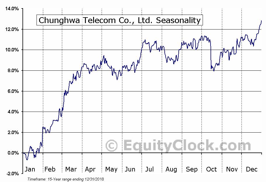 Chunghwa Telecom Co., Ltd. (NYSE:CHT) Seasonal Chart