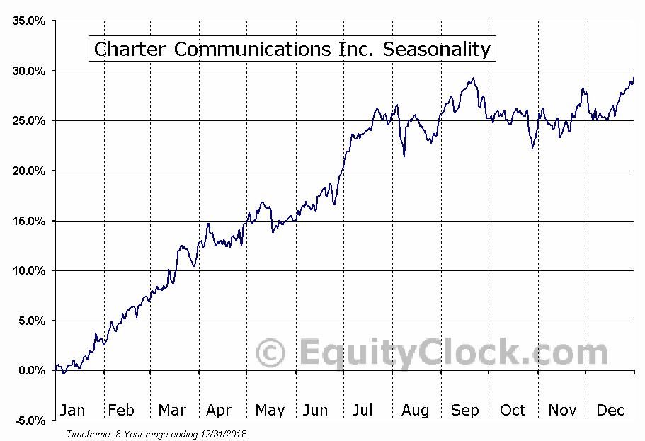 Charter Communications Inc. (NASD:CHTR) Seasonal Chart