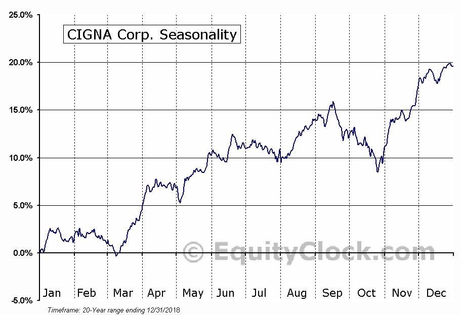 CIGNA Corporation  (NYSE:CI) Seasonal Chart
