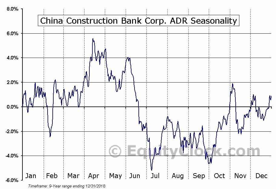 China Construction Bank Corp. ADR (OTCMKT:CICHY) Seasonal Chart
