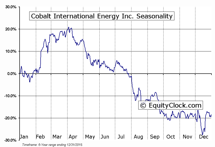 Cobalt International Energy Inc. (NYSE:CIE) Seasonal Chart