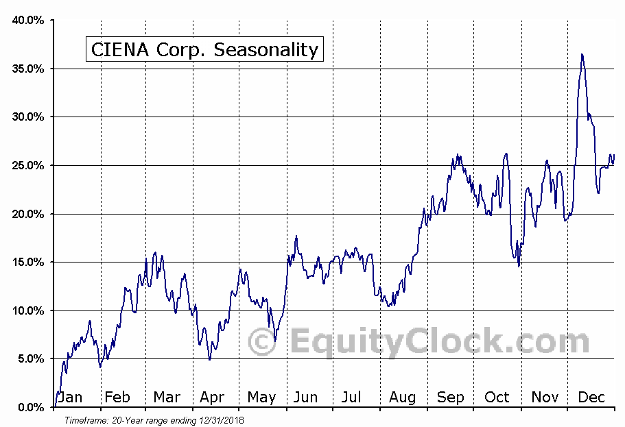 Ciena Corporation  (NASDAQ:CIEN) Seasonal Chart