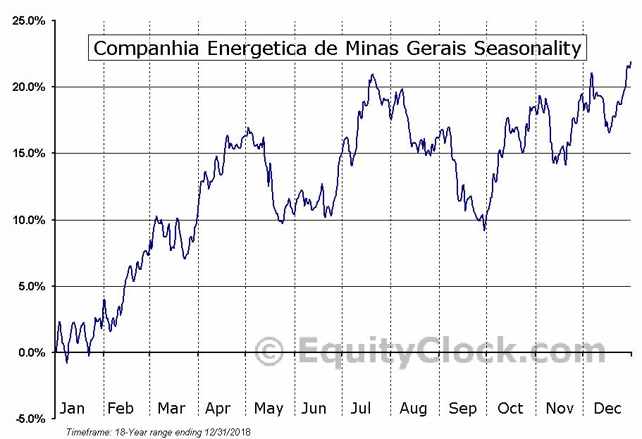 Companhia Energetica Minas Gerais (ADR) (NYSE:CIG) Seasonal Chart