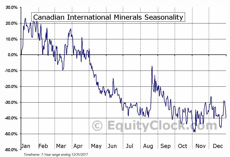 Canadian International Minerals (TSXV:CIN) Seasonal Chart