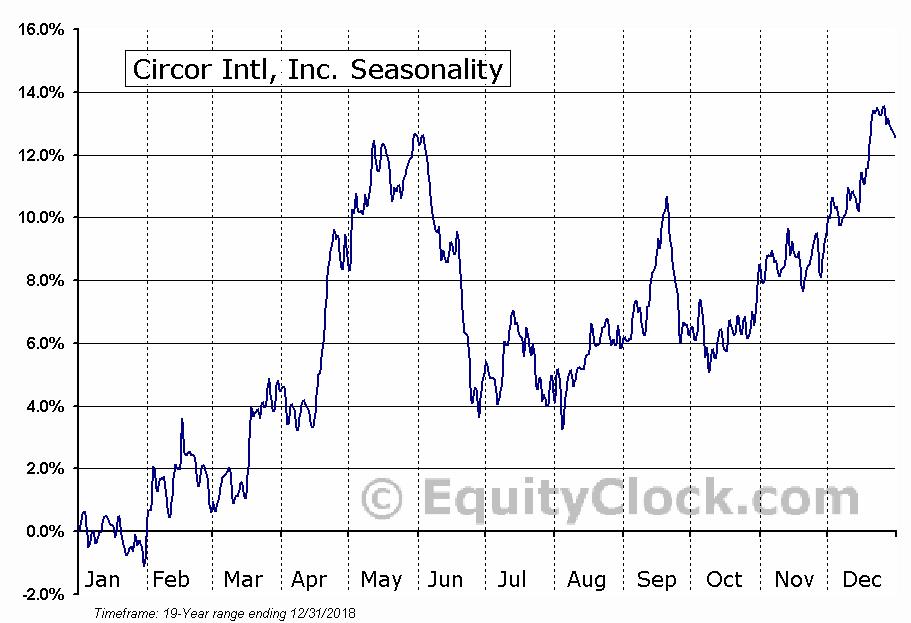 Circor Intl, Inc. (NYSE:CIR) Seasonal Chart