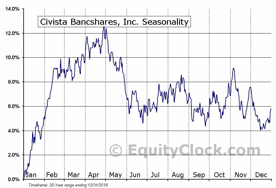 Civista Bancshares, Inc. (NASD:CIVB) Seasonal Chart