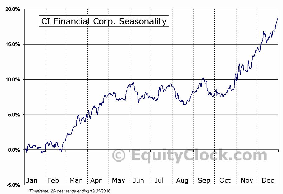 CI Financial Corp.  (TSE:CIX) Seasonal Chart