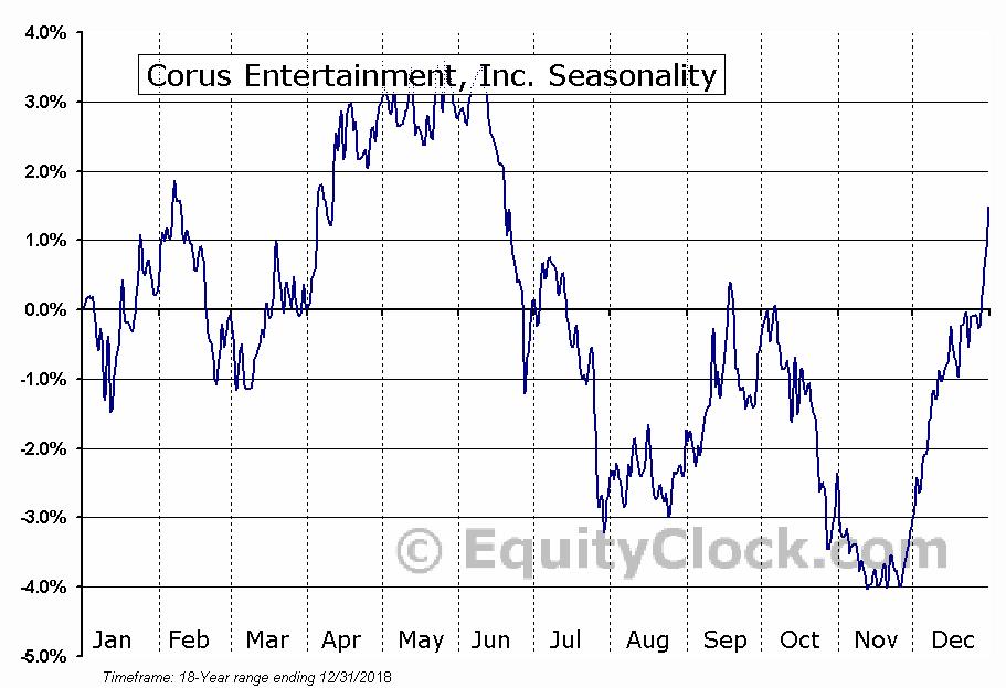 Corus Entertainment Inc. (TSE:CJR.B) Seasonal Chart
