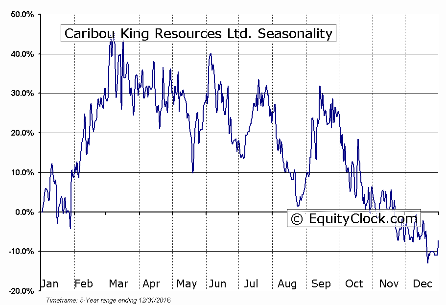 Caribou King Resources Ltd. (TSXV:CKR) Seasonal Chart