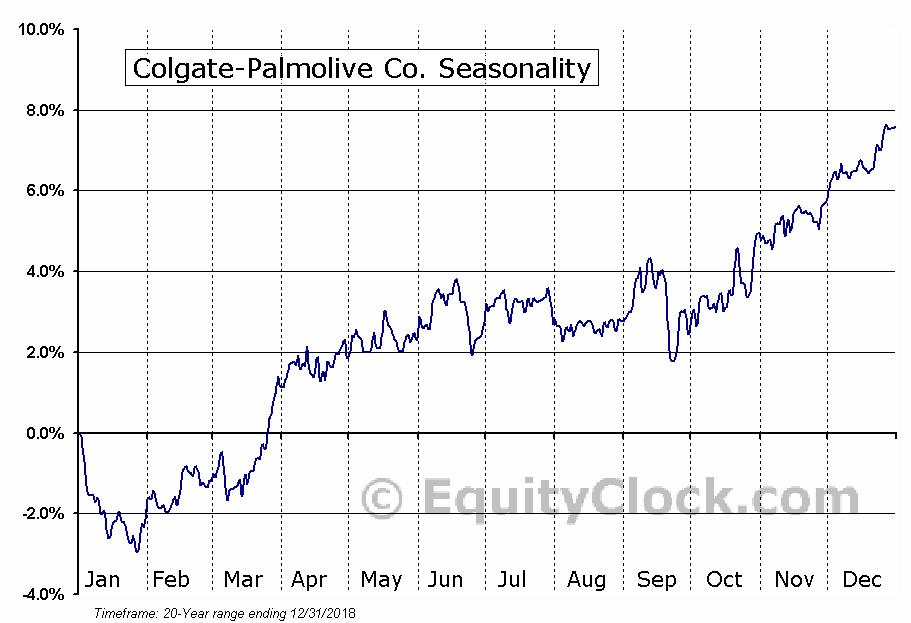 Colgate-Palmolive Company  (NYSE:CL) Seasonal Chart