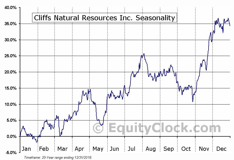 Cliffs Natural Resources Inc. (NYSE:CLF) Seasonal Chart
