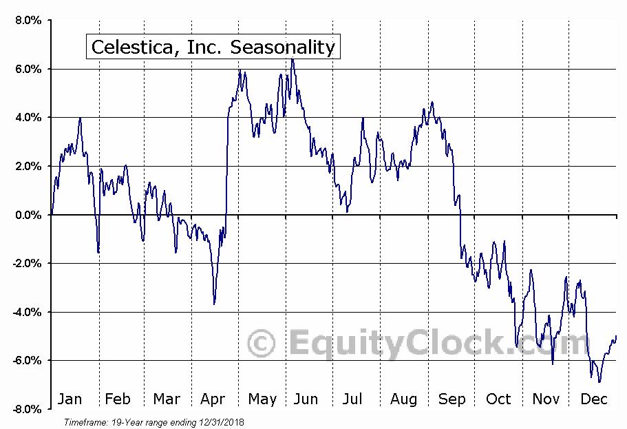 Celestica Inc.  (TSE:CLS) Seasonal Chart