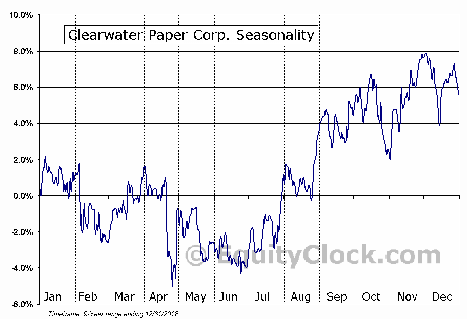 Clearwater Paper Corp. (NYSE:CLW) Seasonal Chart