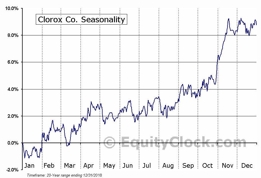 The Clorox Company  (NYSE:CLX) Seasonal Chart