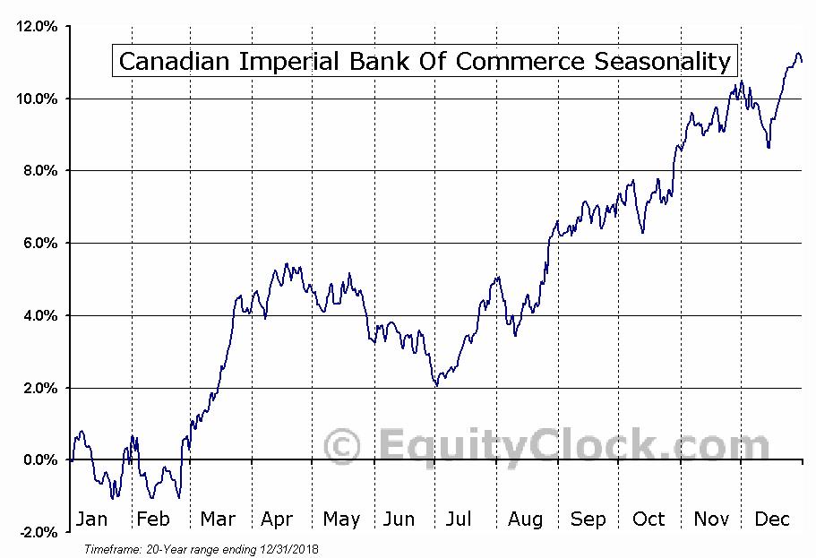 Canadian Imperial Bank of Commerce  (TSE:CM) Seasonal Chart