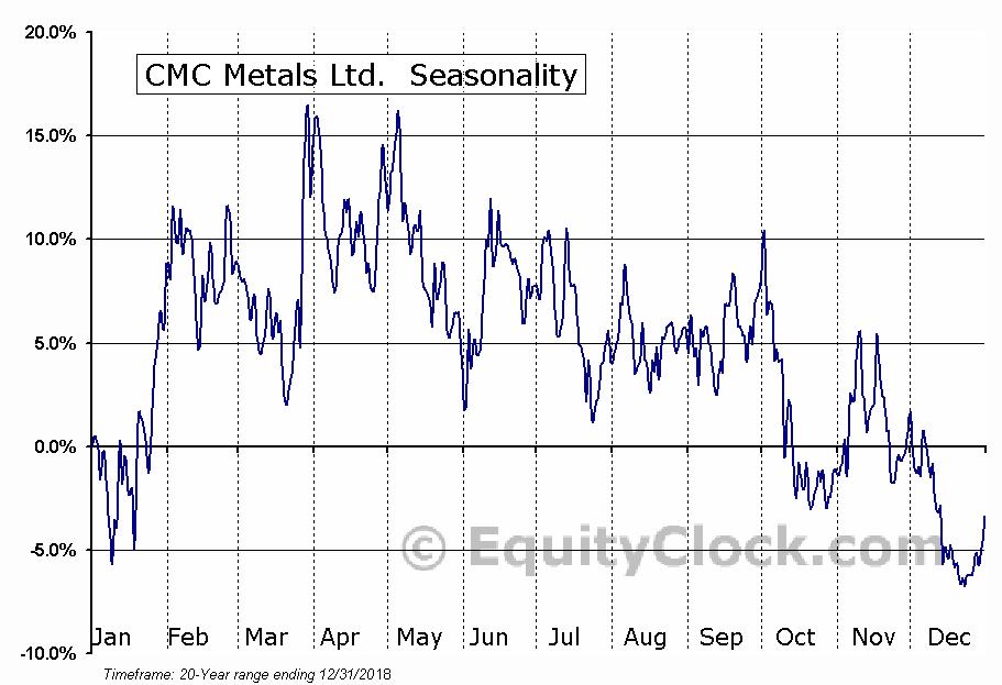 CMC Metals Ltd. (TSXV:CMB) Seasonal Chart