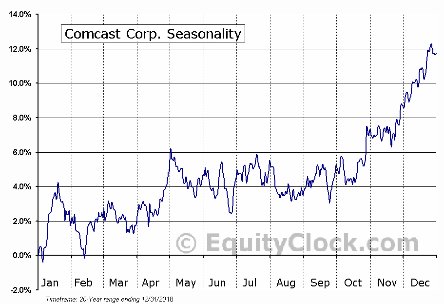 Comcast Corporation  (NASDAQ:CMCSA) Seasonal Chart