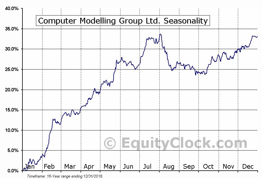 Computer Modelling Group Ltd. (TSE:CMG) Seasonal Chart