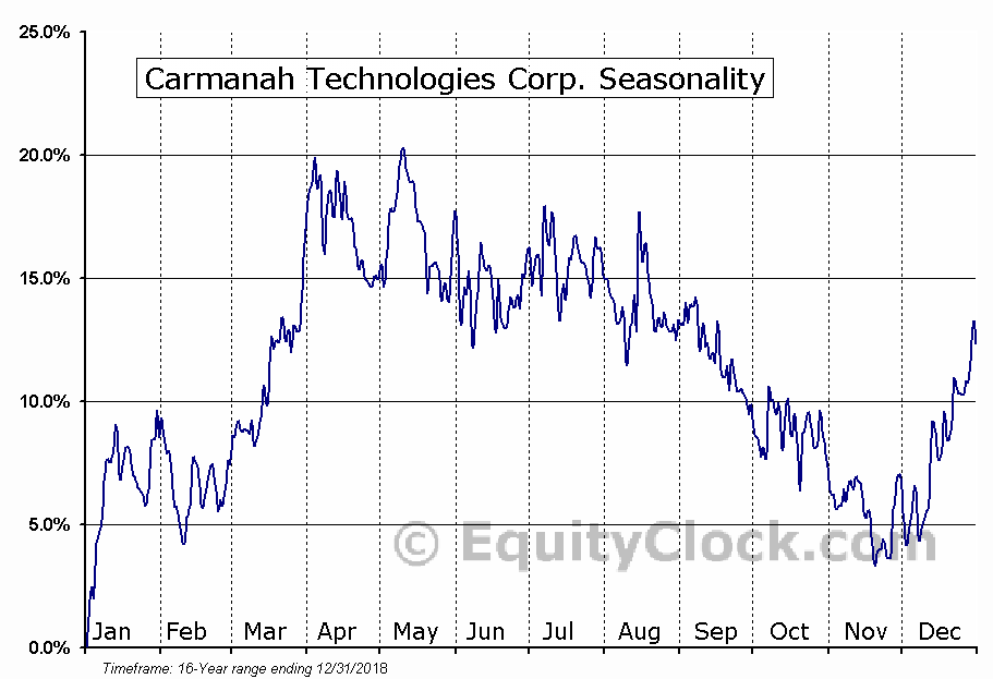 Carmanah Technologies Corp. (TSE:CMH) Seasonal Chart
