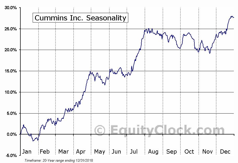 Cummins Inc.  (NYSE:CMI) Seasonal Chart