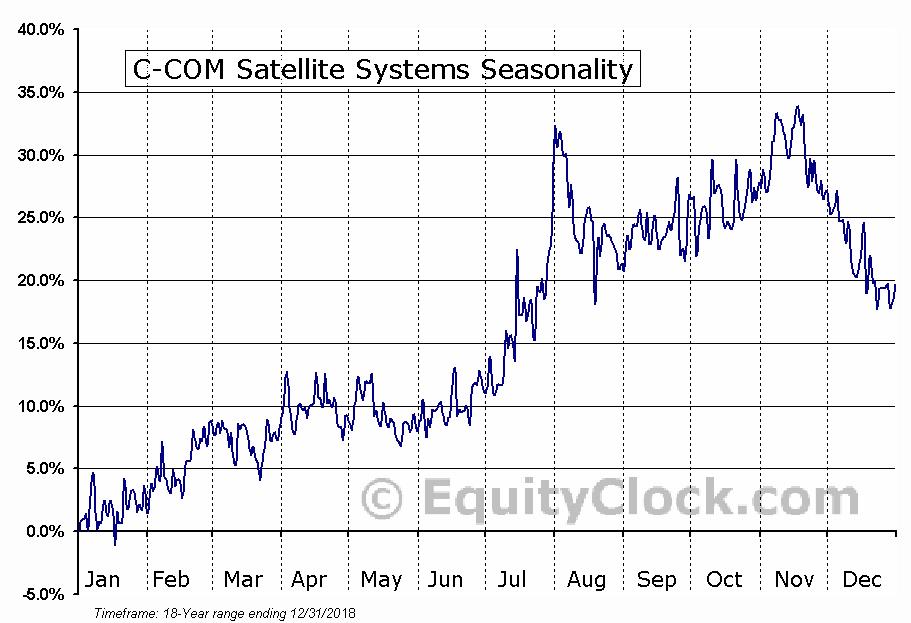C-COM Satellite Systems (TSXV:CMI.V) Seasonal Chart