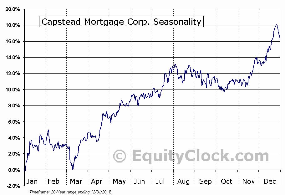 Capstead Mortgage Corp. (NYSE:CMO) Seasonal Chart