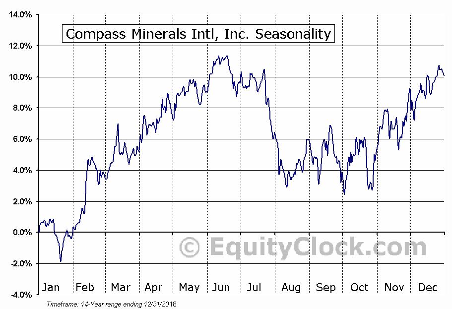 Compass Minerals International, Inc. (NYSE:CMP) Seasonal Chart