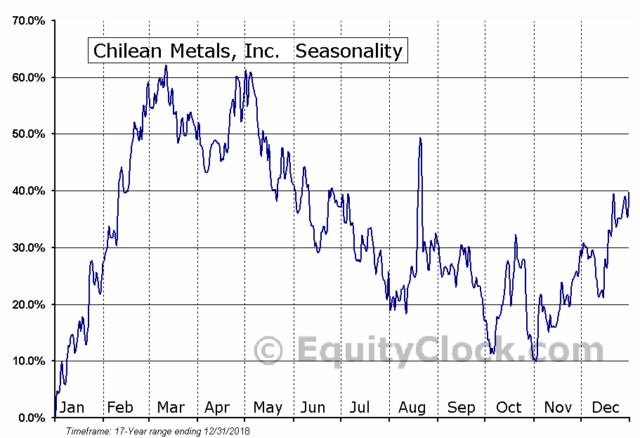 Chilean Metals, Inc. (TSXV:CMX) Seasonal Chart