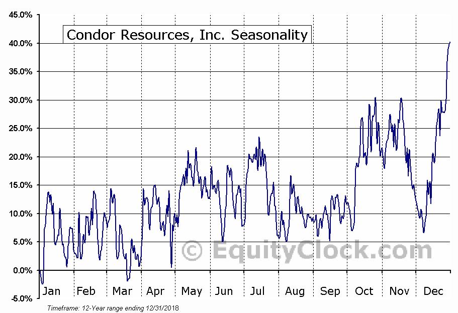 Condor Resources, Inc. (TSXV:CN) Seasonal Chart