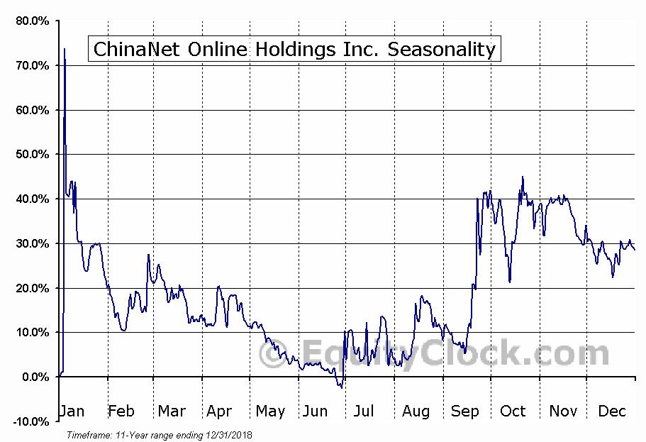 ChinaNet Online Holdings Inc. (NASD:CNET) Seasonal Chart