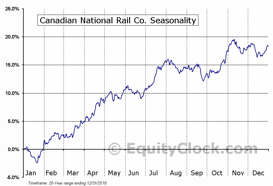 Canadian National Rail Co. (NYSE:CNI) Seasonal Chart