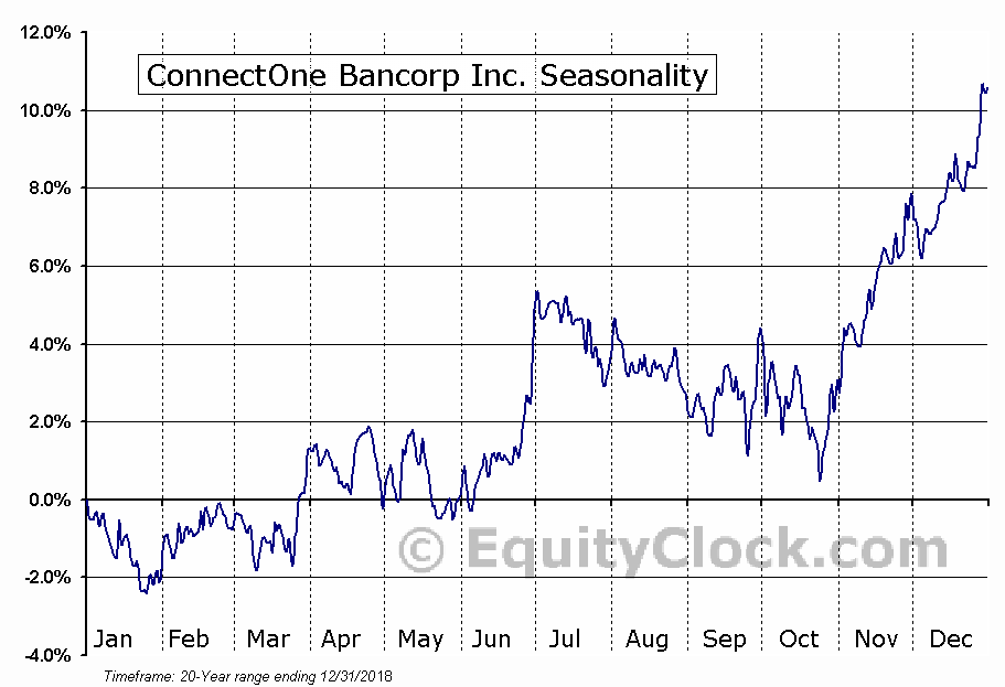 ConnectOne Bancorp Inc. (NASD:CNOB) Seasonal Chart