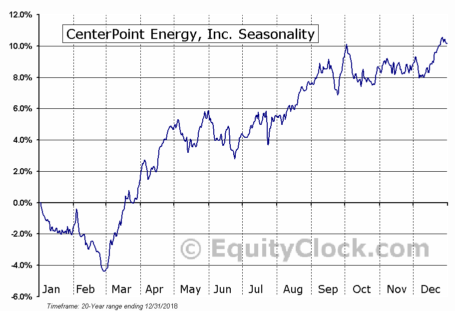 CenterPoint Energy, Inc.  (NYSE:CNP) Seasonal Chart